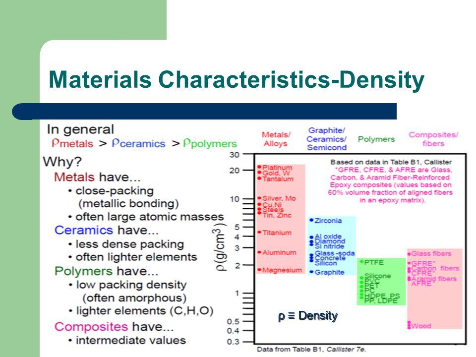 Materials Characteristics-Density ρ ≡ Density