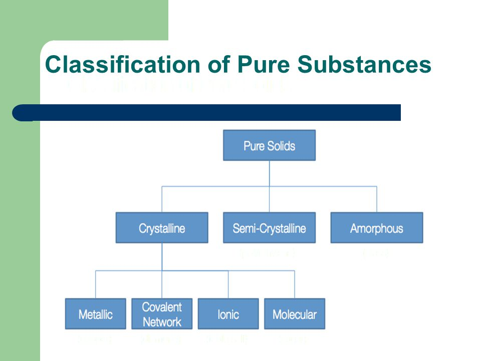 Classification of Pure Substances