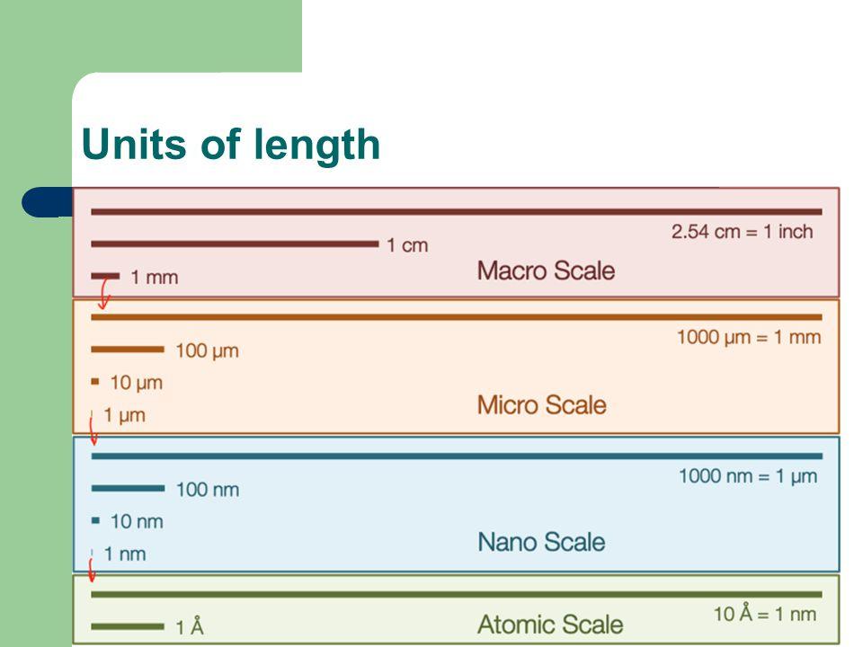 Units of length