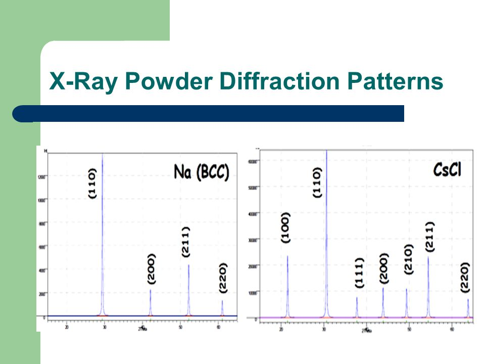 X-Ray Powder Diffraction Patterns