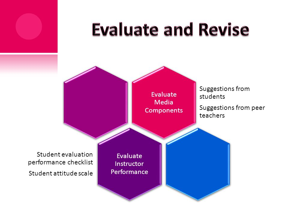 Evaluate Media Components Suggestions from students Suggestions from peer teachers Evaluate Instructor Performance Student evaluation performance checklist Student attitude scale
