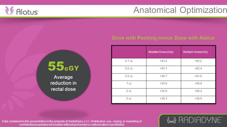 Dose with Packing minus Dose with Alatus 55 cGY Average reduction in rectal dose Anatomical Optimization Data contained in this presentation is the pr