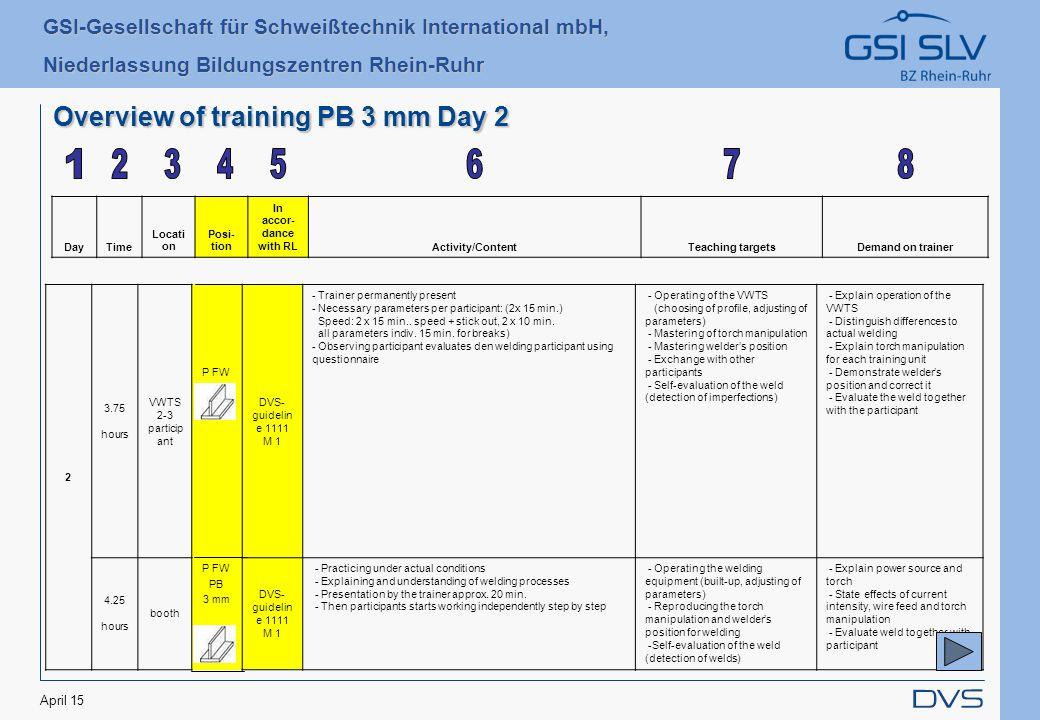 GSI-Gesellschaft für Schweißtechnik International mbH, Niederlassung Bildungszentren Rhein-Ruhr April 15 Overview of training PB 3 mm Day 2 DayTime Locati on Posi- tion In accor- dance with RLActivity/ContentTeaching targetsDemand on trainer 2 3.75 hours VWTS 2-3 particip ant P FW PB 3 mm DVS- guidelin e 1111 M 1 - Trainer permanently present - Necessary parameters per participant: (2x 15 min.) Speed: 2 x 15 min..