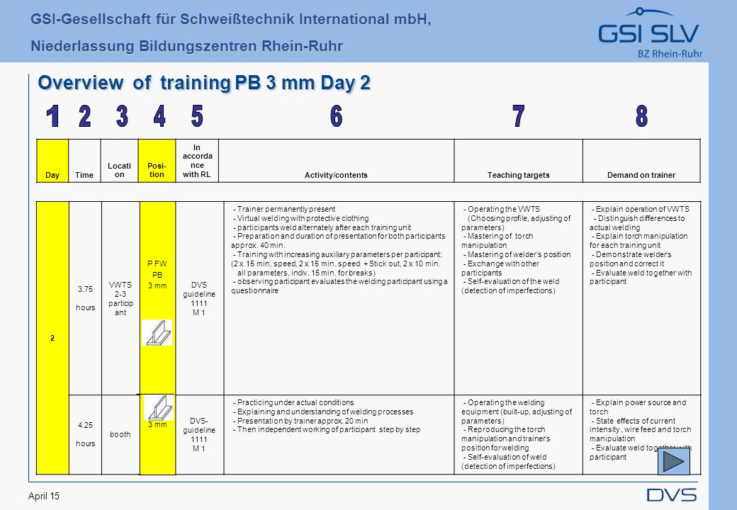 GSI-Gesellschaft für Schweißtechnik International mbH, Niederlassung Bildungszentren Rhein-Ruhr April 15 Overview of training PB 3 mm Day 2 DayTime Locati on Posi- tion In accorda nce with RLActivity/contentsTeaching targetsDemand on trainer 2 3.75 hours VWTS 2-3 particip ant P FW PB 3 mm DVS guideline 1111 M 1 - Trainer permanently present - Virtual welding with protective clothing - participants weld alternately after each training unit - Preparation and duration of presentation for both participants approx.
