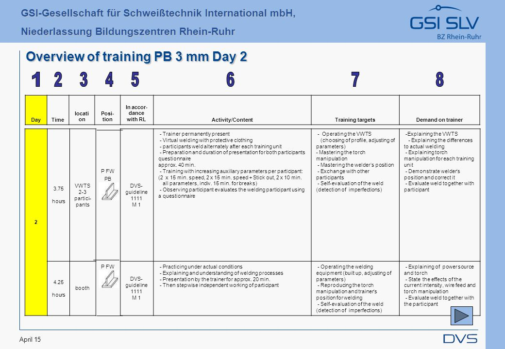 GSI-Gesellschaft für Schweißtechnik International mbH, Niederlassung Bildungszentren Rhein-Ruhr April 15 Overview of training PB 3 mm Day 2 DayTime locati on Posi- tion In accor- dance with RLActivity/ContentTraining targetsDemand on trainer 2 3.75 hours VWTS 2-3 partici- pants P FW PB 3 mm DVS- guideline 1111 M 1 - Trainer permanently present - Virtual welding with protective clothing - participants weld alternately after each training unit - Preparation and duration of presentation for both participants questionnaire approx.