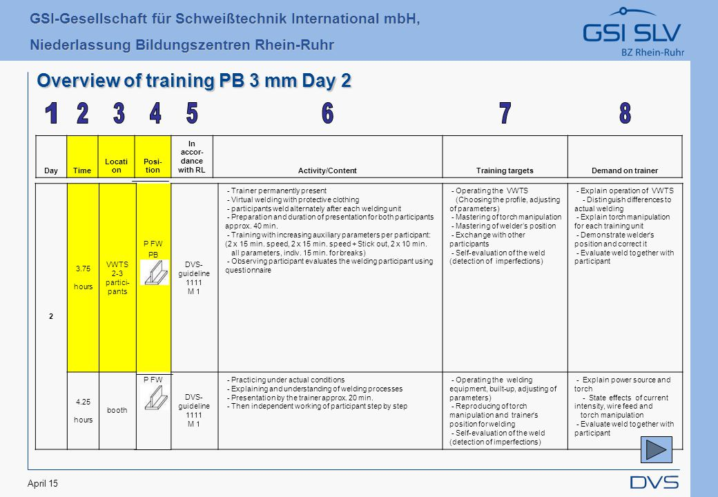 GSI-Gesellschaft für Schweißtechnik International mbH, Niederlassung Bildungszentren Rhein-Ruhr April 15 Overview of training PB 3 mm Day 2 DayTime Locati on Posi- tion In accor- dance with RLActivity/ContentTraining targetsDemand on trainer 2 3.75 hours VWTS 2-3 partici- pants P FW PB 3 mm DVS- guideline 1111 M 1 - Trainer permanently present - Virtual welding with protective clothing - participants weld alternately after each welding unit - Preparation and duration of presentation for both participants approx.