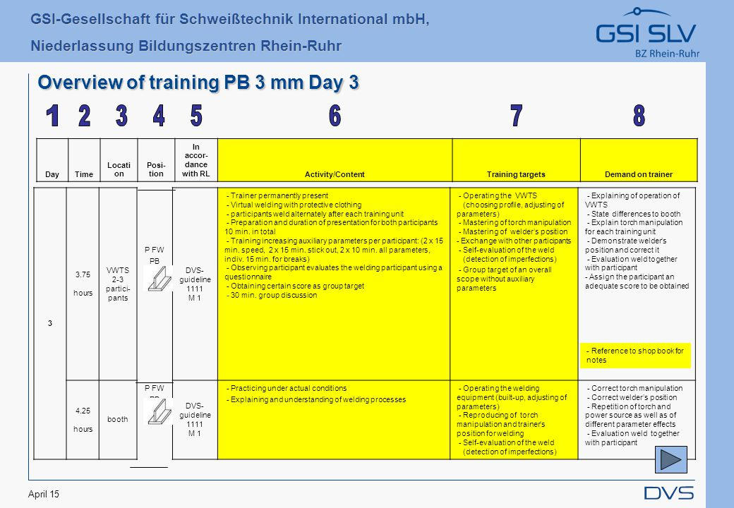 GSI-Gesellschaft für Schweißtechnik International mbH, Niederlassung Bildungszentren Rhein-Ruhr April 15 Overview of training PB 3 mm Day 3 DayTime Locati on Posi- tion In accor- dance with RLActivity/ContentTraining targetsDemand on trainer 3 3.75 hours VWTS 2-3 partici- pants P FW PB 3 mm DVS- guideline 1111 M 1 - Trainer permanently present - Virtual welding with protective clothing - participants weld alternately after each training unit - Preparation and duration of presentation for both participants 10 min.
