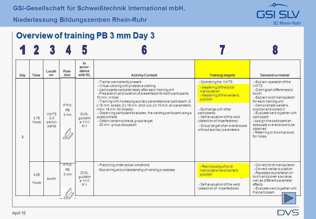 GSI-Gesellschaft für Schweißtechnik International mbH, Niederlassung Bildungszentren Rhein-Ruhr April 15 Overview of training PB 3 mm Day 3 DayTime Locati on Posi- tion In accor- dance with RLActivity/ContentTraining targetsDemand on trainer 3 3.75 hours VWTS 2-3 partici- pants P FW PB 3 mm DVS- guidelin e 1111 M 1 - Trainer permanently present - Virtual welding with protective clothing - participants weld alternately after each training unit - Preparation and duration of presentation for both participants 10 min.