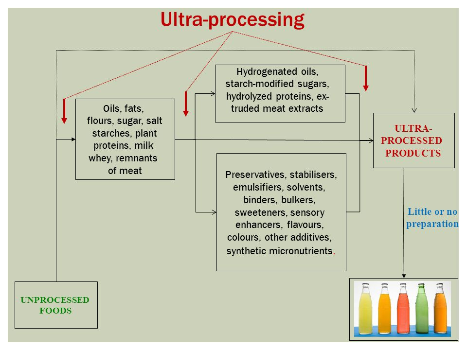 ULTRA- PROCESSED PRODUCTS UNPROCESSED FOODS Oils, fats, flours, sugar, salt starches, plant proteins, milk whey, remnants of meat Preservatives, stabilisers, emulsifiers, solvents, binders, bulkers, sweeteners, sensory enhancers, flavours, colours, other additives, synthetic micronutrients.