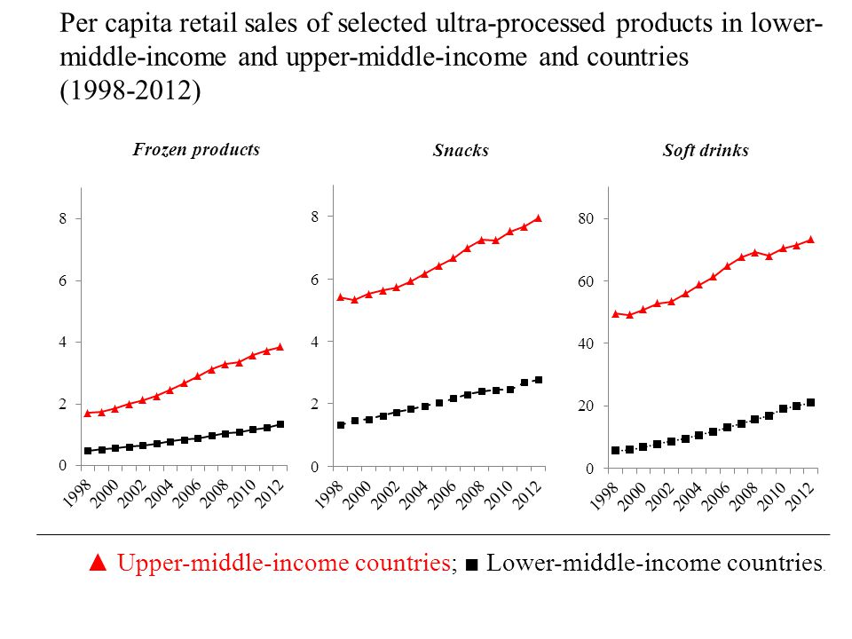 Frozen products Snacks Soft drinks Per capita retail sales of selected ultra-processed products in lower- middle-income and upper-middle-income and countries (1998-2012) ▲ Upper-middle-income countries; ■ Lower-middle-income countries.