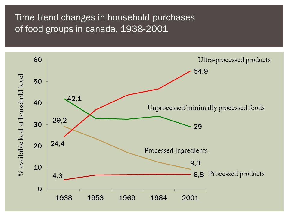 Time trend changes in household purchases of food groups in canada, 1938-2001 % available kcal at household level Ultra-processed products Unprocessed/minimally processed foods Processed ingredients Processed products