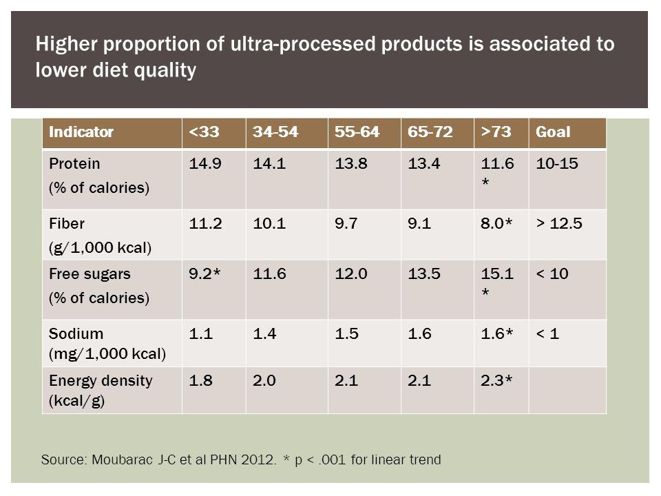 Source: Moubarac J-C et al PHN 2012.