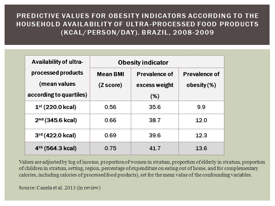 Availability of ultra- processed products (mean values according to quartiles) Obesity indicator Mean BMI (Z score) Prevalence of excess weight (%) Prevalence of obesity (%) 1 st (220.0 kcal)0.5635.69.9 2 nd (345.6 kcal)0.6638.712.0 3 rd (422.0 kcal)0.6939.612.3 4 th (564.3 kcal)0.7541.713.6 PREDICTIVE VALUES FOR OBESITY INDICATORS ACCORDING TO THE HOUSEHOLD AVAILABILITY OF ULTRA-PROCESSED FOOD PRODUCTS (KCAL/PERSON/DAY).