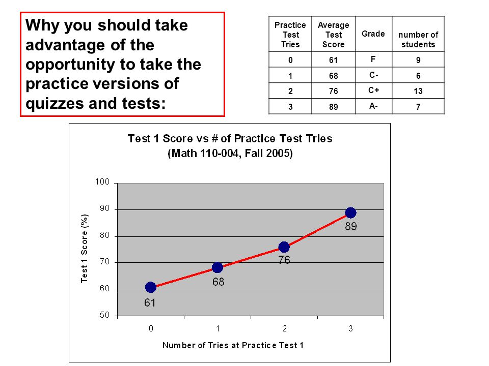 Practice Test Tries Average Test Score Grade number of students 061 F 9 168 C- 6 276 C+ 13 389 A- 7 Why you should take advantage of the opportunity to take the practice versions of quizzes and tests: