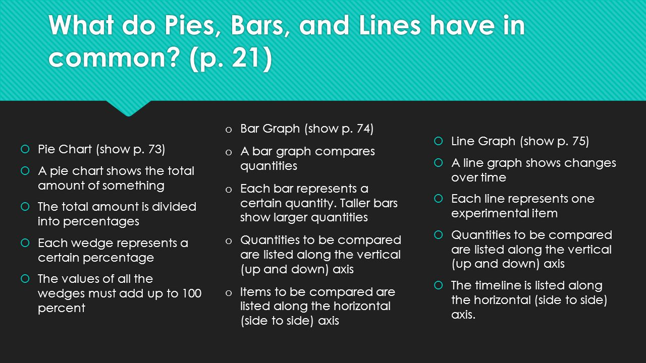 What do Pies, Bars, and Lines have in common? (p. 21)  Pie Chart (show p. 73)  A pie chart shows the total amount of something  The total amount is