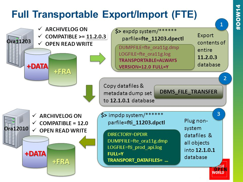 Full Transportable Export/Import (FTE) +DATA+DATA +FRA+FRA ARCHIVELOG ON COMPATIBLE >= 11.2.0.3 OPEN READ WRITE Ora11203 +DATA+DATA +FRA+FRA Ora12010 ARCHIVELOG ON COMPATIBLE = 12.0 OPEN READ WRITE Export contents of entire 11.2.0.3 database DUMPFILE=fte_ora11g.dmp LOGFILE=fte_ora11g.log TRANSPORTABLE=ALWAYS VERSION=12.0 FULL=Y DUMPFILE=fte_ora11g.dmp LOGFILE=fte_ora11g.log TRANSPORTABLE=ALWAYS VERSION=12.0 FULL=Y $> expdp system/****** parfile=fte_11203.dpectl 1 1 DBMS_FILE_TRANSFER Copy datafiles & metadata dump set to 12.1.0.1 database 2 2 $> impdp system/****** parfile=fti_11203.dpctl DIRECTORY=DPDIR DUMPFILE=fte_ora11g.dmp LOGFILE=fti_prod_api.log FULL=Y TRANSPORT_DATAFILES= … DIRECTORY=DPDIR DUMPFILE=fte_ora11g.dmp LOGFILE=fti_prod_api.log FULL=Y TRANSPORT_DATAFILES= … Plug non- system datafiles & all objects into 12.1.0.1 database 3 3