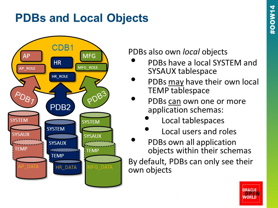 PDBs and Local Objects PDBs also own local objects PDBs have a local SYSTEM and SYSAUX tablespace PDBs may have their own local TEMP tablespace PDBs can own one or more application schemas: Local tablespaces Local users and roles PDBs own all application objects within their schemas By default, PDBs can only see their own objects PDB1 PDB3 PDB2 CDB1 SYSTEM SYSAUX TEMP SYSTEM SYSAUX TEMP SYSTEM SYSAUX TEMP AP_DATA HR_DATA MFG_DATA AP_ROLE AP HR_ROLE HR MFG_ROLE MFG