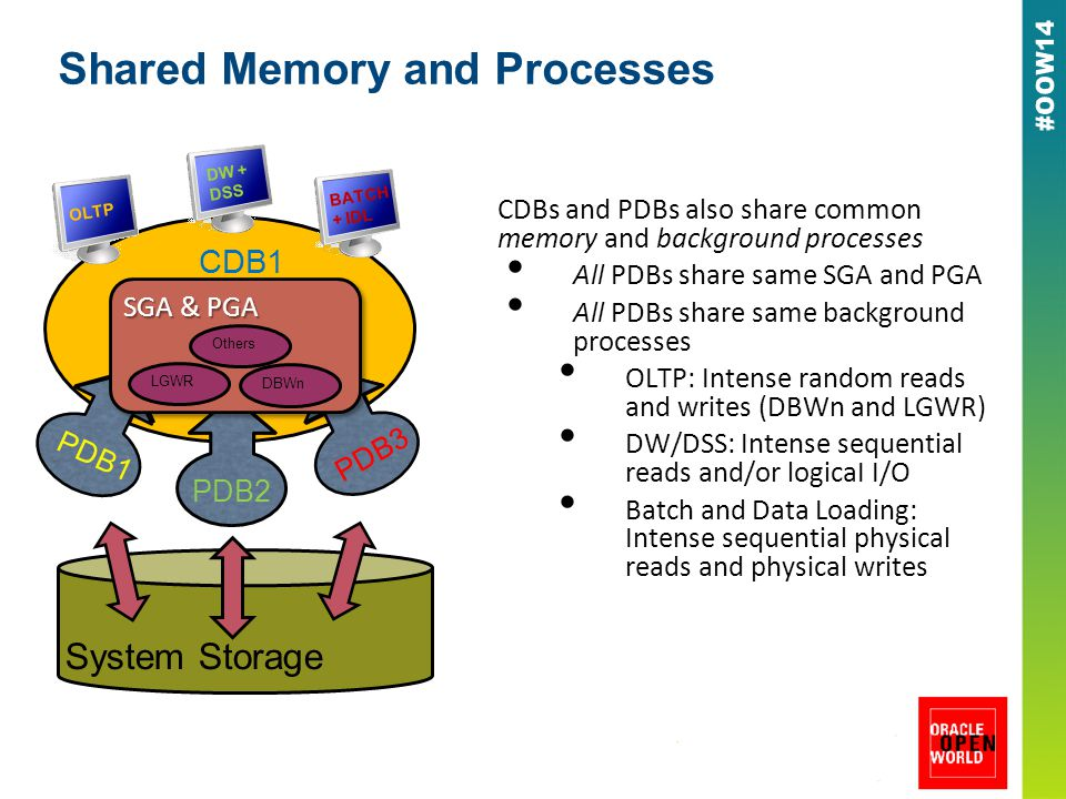 Shared Memory and Processes CDBs and PDBs also share common memory and background processes All PDBs share same SGA and PGA All PDBs share same background processes OLTP: Intense random reads and writes (DBWn and LGWR) DW/DSS: Intense sequential reads and/or logicaI I/O Batch and Data Loading: Intense sequential physical reads and physical writes PDB1 PDB3 PDB2 CDB1 System Storage DW + DSS OLTP BATCH + IDL SGA & PGA LGWR DBWn Others