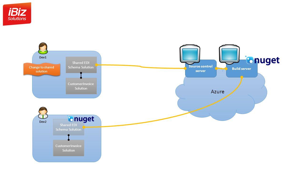 Shared EDI Schema Solution CustomerInvoice Solution Dev1 Change to shared solution Azure Build server Source control server Dev2 CustomerInvoice Solution Shared EDI Schema Solution
