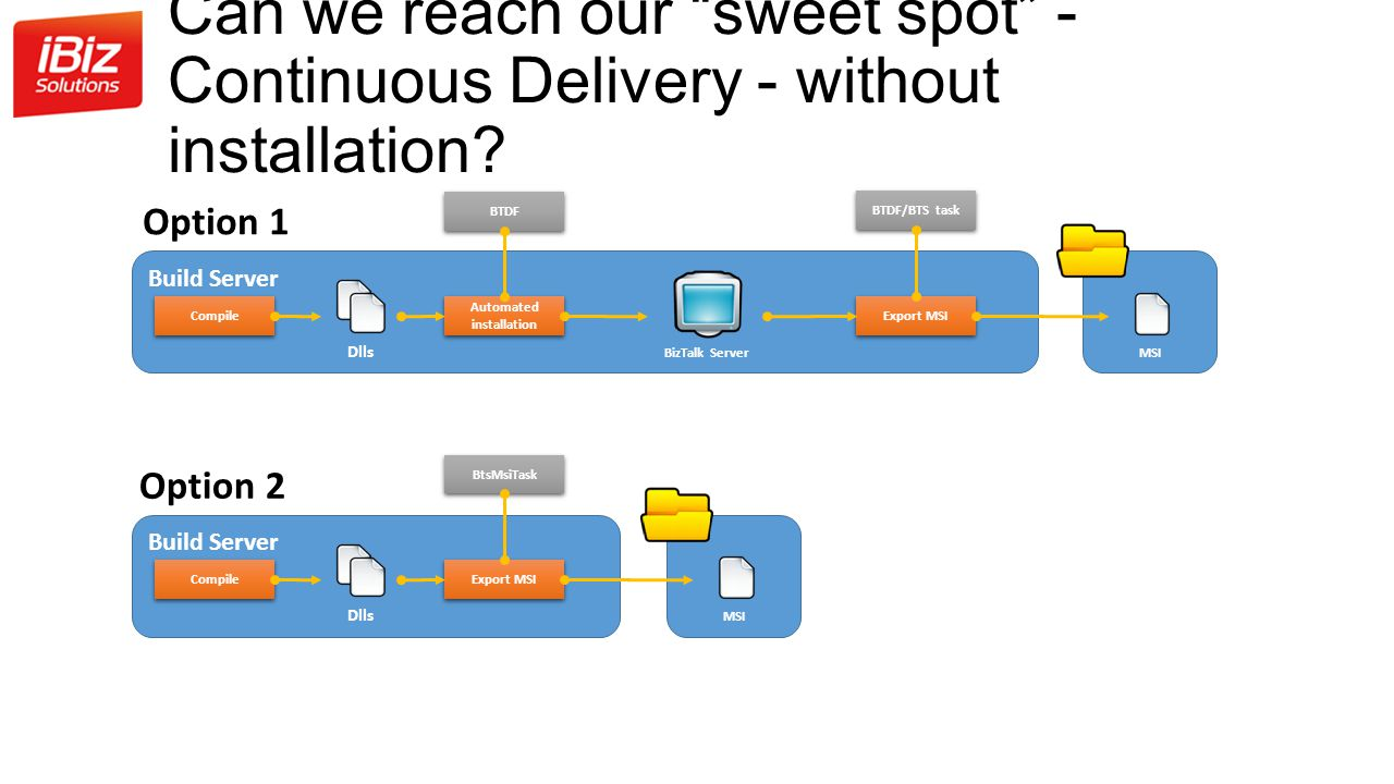 Can we reach our sweet spot - Continuous Delivery - without installation.