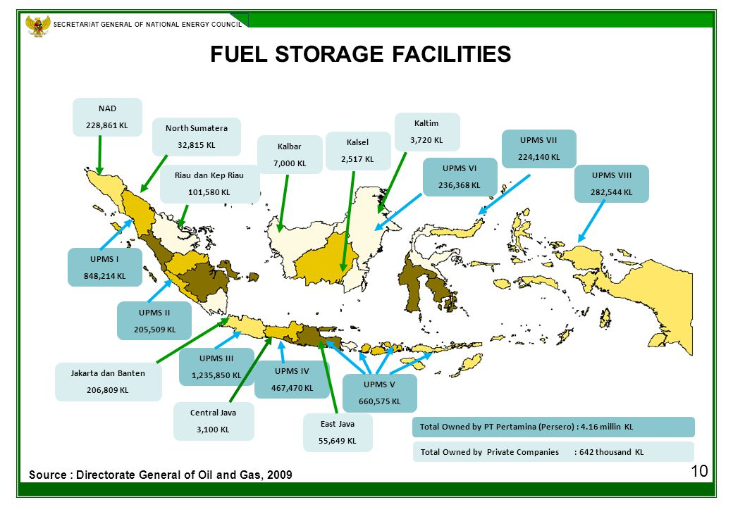 SECRETARIAT GENERAL OF NATIONAL ENERGY COUNCIL 10 FUEL STORAGE FACILITIES Kalbar 7,000 KL Riau dan Kep Riau 101,580 KL North Sumatera 32,815 KL East Java 55,649 KL NAD 228,861 KL Jakarta dan Banten 206,809 KL UPMS I 848,214 KL UPMS II 205,509 KL UPMS III 1,235,850 KL UPMS IV 467,470 KL UPMS V 660,575 KL UPMS VI 236,368 KL UPMS VII 224,140 KL UPMS VIII 282,544 KL Total Owned by PT Pertamina (Persero) : 4.16 millin KL Total Owned by Private Companies : 642 thousand KL Central Java 3,100 KL Kalsel 2,517 KL Kaltim 3,720 KL Source : Directorate General of Oil and Gas, 2009