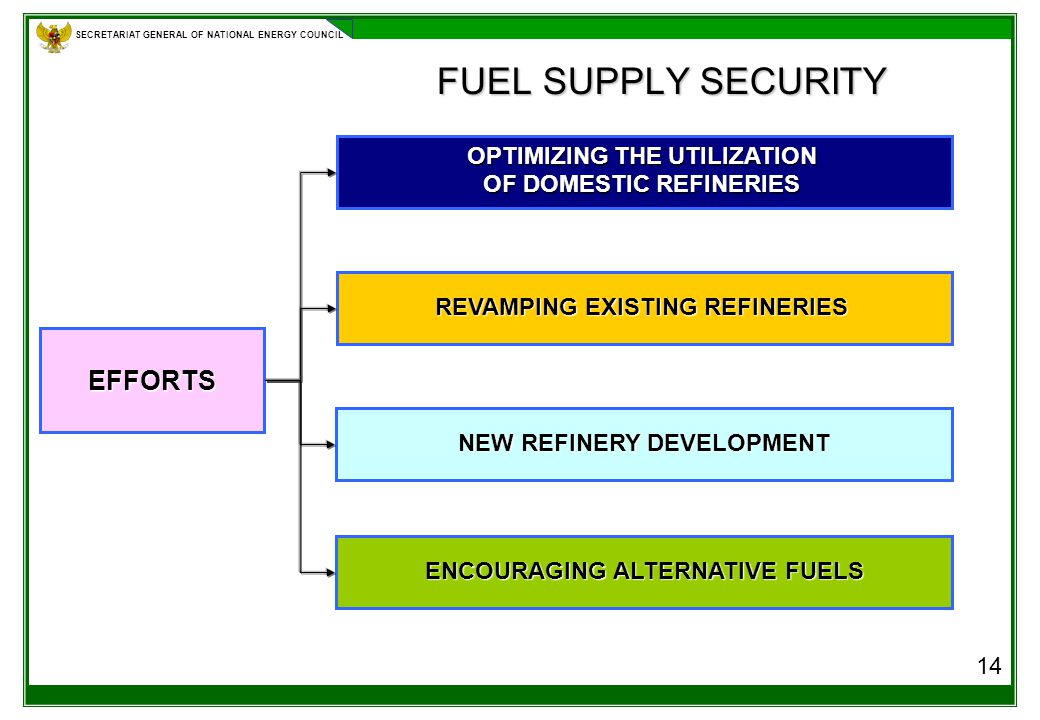 SECRETARIAT GENERAL OF NATIONAL ENERGY COUNCIL FUEL SUPPLY SECURITY 14 EFFORTS OPTIMIZING THE UTILIZATION OF DOMESTIC REFINERIES NEW REFINERY DEVELOPMENT ENCOURAGING ALTERNATIVE FUELS REVAMPING EXISTING REFINERIES