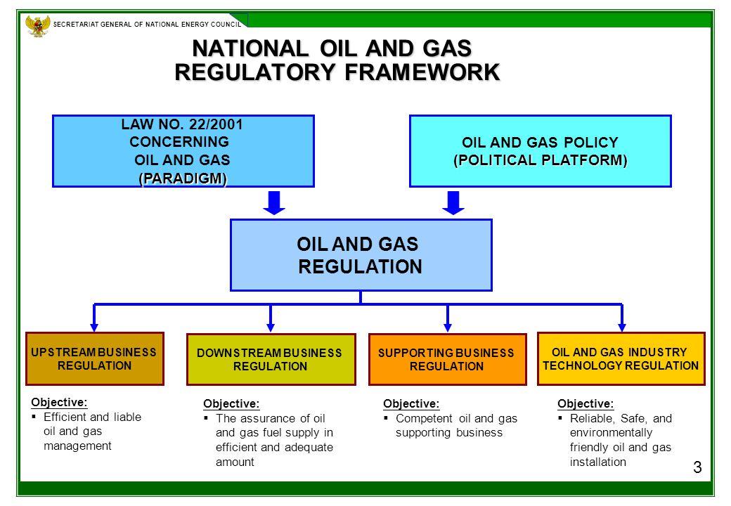 SECRETARIAT GENERAL OF NATIONAL ENERGY COUNCIL NATIONAL OIL AND GAS REGULATORY FRAMEWORK NATIONAL OIL AND GAS REGULATORY FRAMEWORK 3 LAW NO.