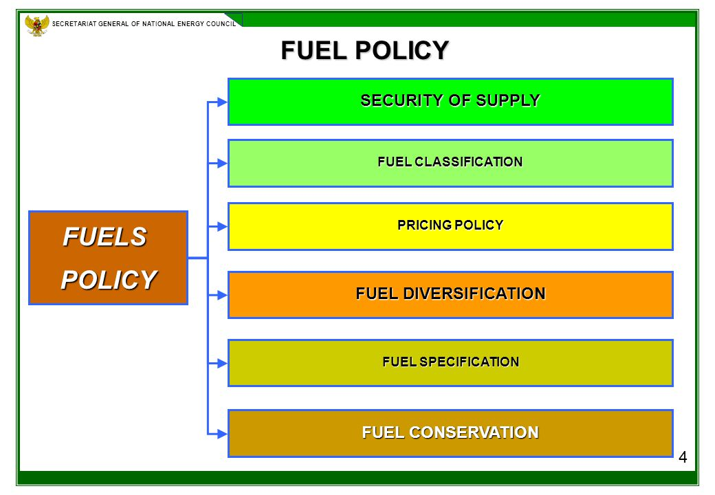 SECRETARIAT GENERAL OF NATIONAL ENERGY COUNCIL FUEL POLICY 4 FUELSPOLICY SECURITY OF SUPPLY FUEL CLASSIFICATION PRICING POLICY FUEL DIVERSIFICATION FUEL SPECIFICATION FUEL CONSERVATION