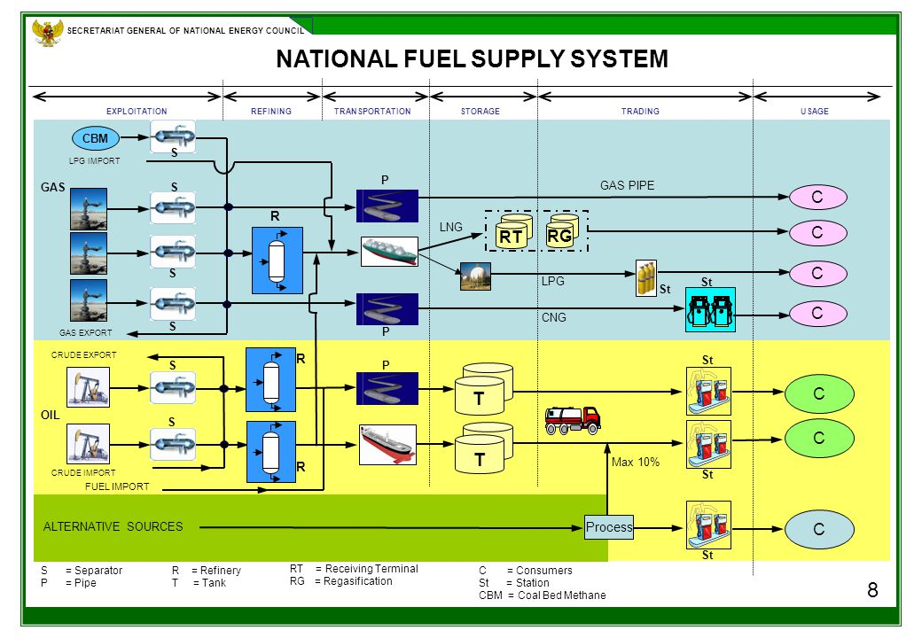 SECRETARIAT GENERAL OF NATIONAL ENERGY COUNCIL 8 NATIONAL FUEL SUPPLY SYSTEM S = Separator P = Pipe Process C CBM REFININGTRANSPORTATION GAS FUEL IMPORT CRUDE IMPORT ALTERNATIVE SOURCES GAS EXPORT C C OIL STORAGETRADING USAGEEXPLOITATION CRUDE EXPORT LPG IMPORT R = Refinery T = Tank R R R T T Max 10% S S S S S St C = Consumers St = Station CBM = Coal Bed Methane P P P S GAS PIPE CNG RG RT C C C C LNG LPG RT = Receiving Terminal RG = Regasification