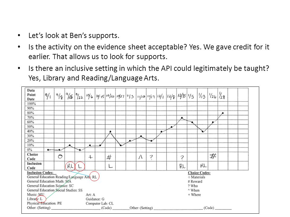 Let's look at Ben's supports. Is the activity on the evidence sheet acceptable.