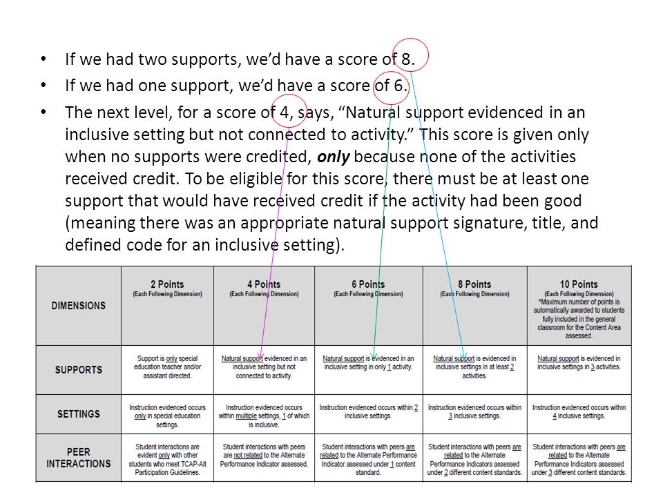 If we had two supports, we'd have a score of 8. If we had one support, we'd have a score of 6.