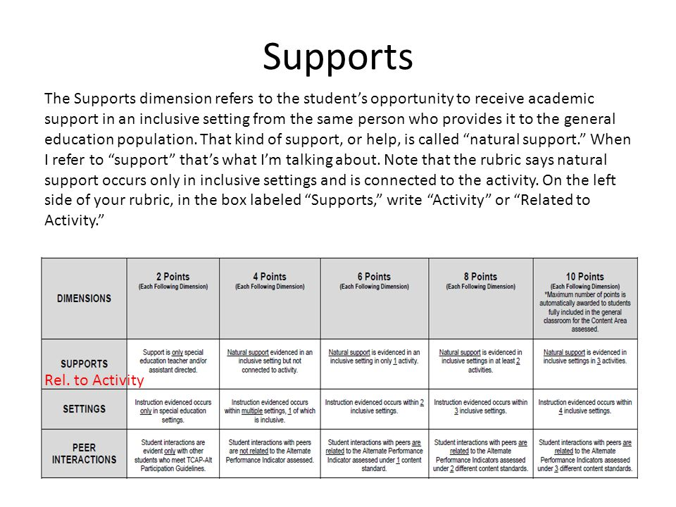 Supports The Supports dimension refers to the student's opportunity to receive academic support in an inclusive setting from the same person who provides it to the general education population.