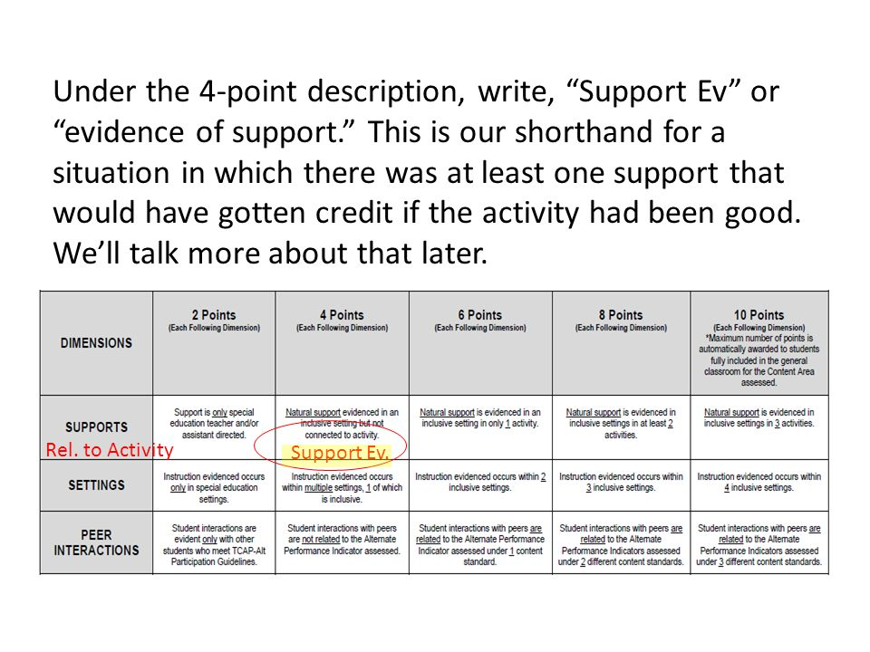 Under the 4-point description, write, Support Ev or evidence of support. This is our shorthand for a situation in which there was at least one support that would have gotten credit if the activity had been good.