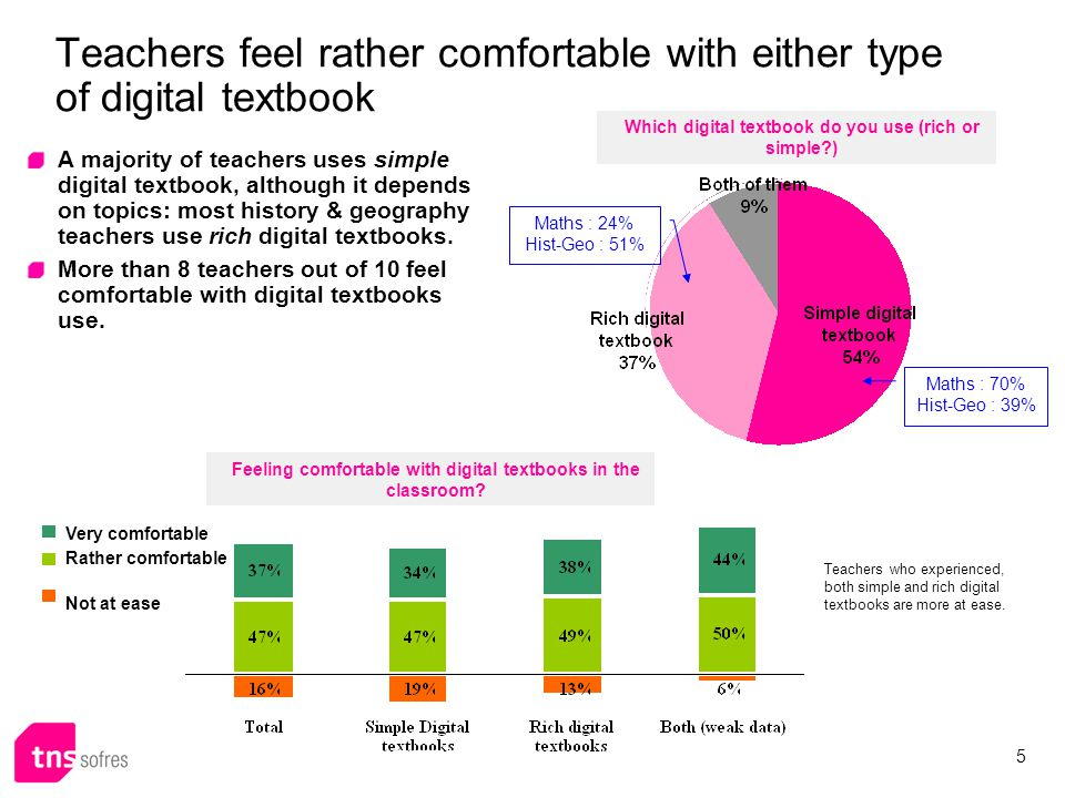 Teachers feel rather comfortable with either type of digital textbook A majority of teachers uses simple digital textbook, although it depends on topics: most history & geography teachers use rich digital textbooks.