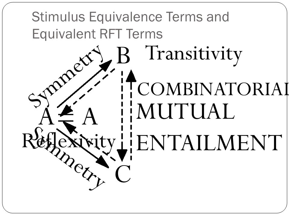 Stimulus Equivalence Terms and Equivalent RFT Terms A B C = A Reflexivity Symmetry MUTUAL ENTAILMENT COMBINATORIAL Transitivity