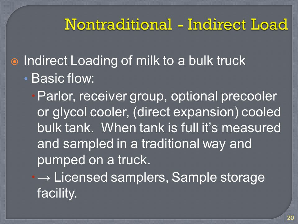 20  Indirect Loading of milk to a bulk truck Basic flow:  Parlor, receiver group, optional precooler or glycol cooler, (direct expansion) cooled bul