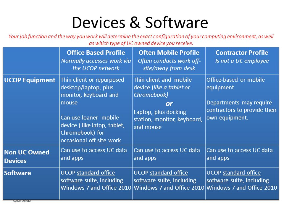 Devices & Software Your job function and the way you work will determine the exact configuration of your computing environment, as well as which type