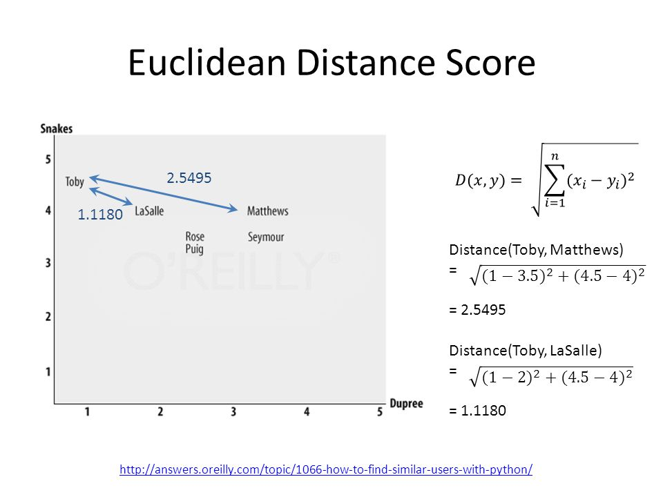 Euclidean Distance Score http://answers.oreilly.com/topic/1066-how-to-find-similar-users-with-python/ 2.5495 Distance(Toby, Matthews) = = 2.5495 1.1180 Distance(Toby, LaSalle) = = 1.1180