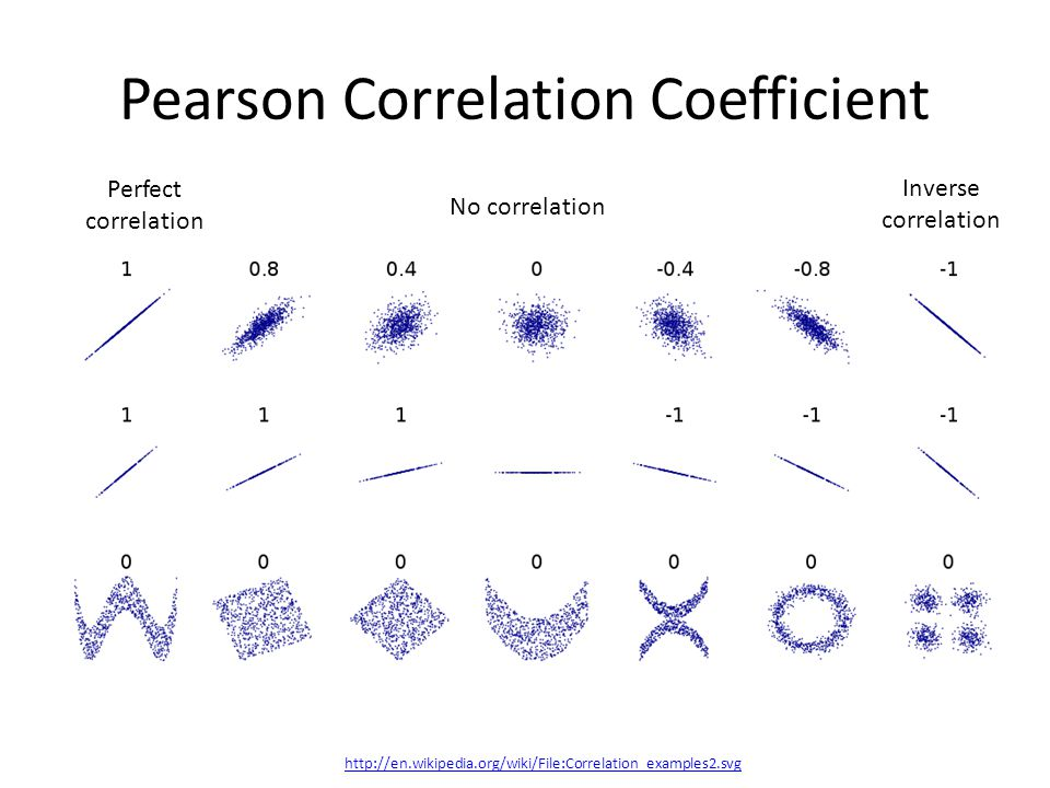 Pearson Correlation Coefficient http://en.wikipedia.org/wiki/File:Correlation_examples2.svg Perfect correlation No correlation Inverse correlation