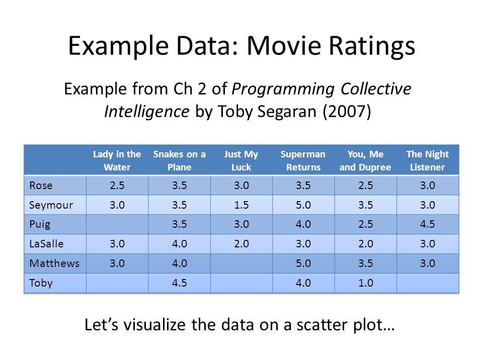 Example Data: Movie Ratings Example from Ch 2 of Programming Collective Intelligence by Toby Segaran (2007) Let's visualize the data on a scatter plot…