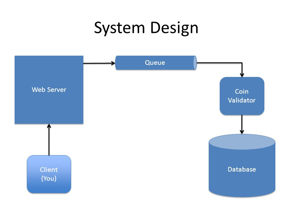 System Design Web Server Database Queue Coin Validator Client (You) Client (You)