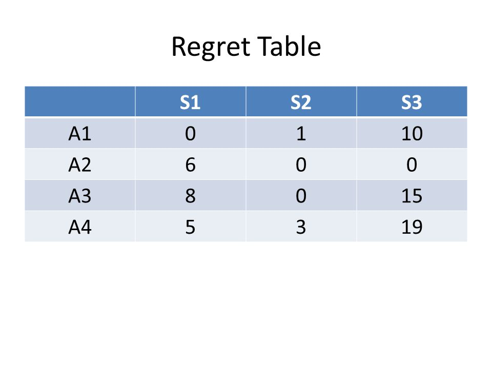 Regret Table S1S2S3 A10110 A2600 A38015 A45319
