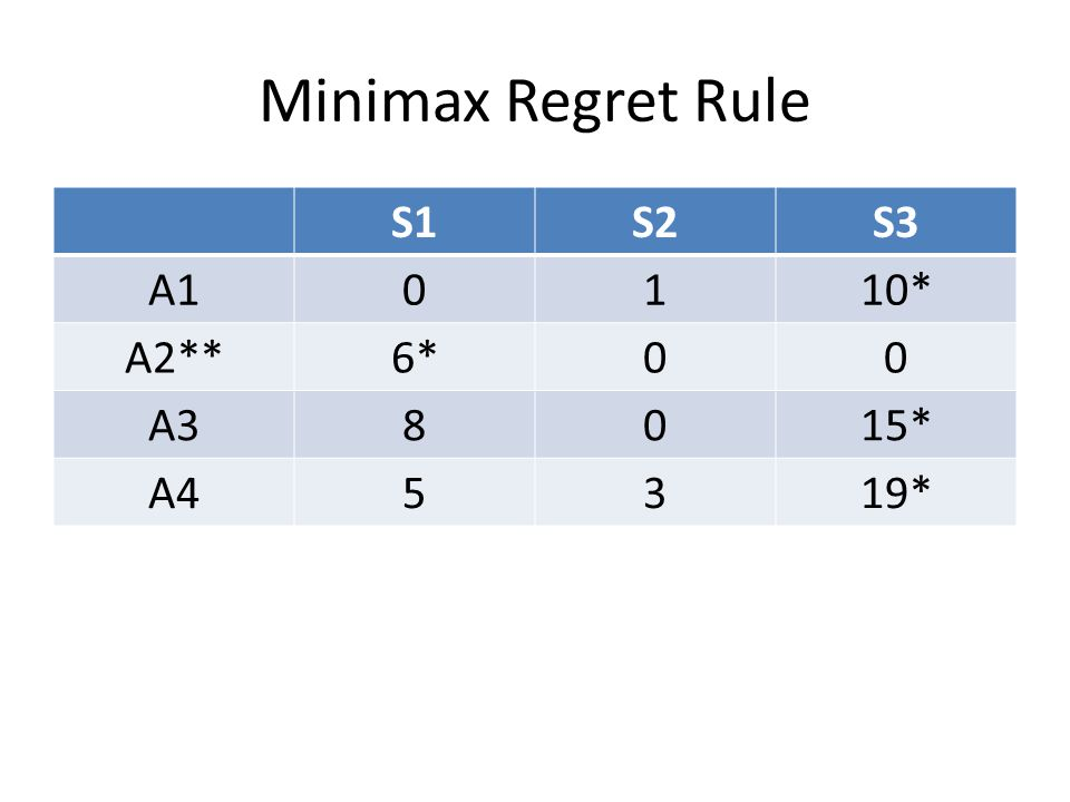 Minimax Regret Rule S1S2S3 A10110* A2**6*00 A38015* A45319*