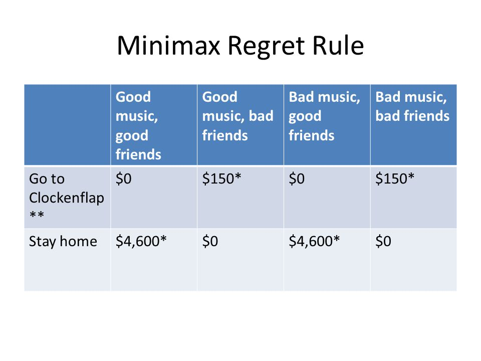 Minimax Regret Rule Good music, good friends Good music, bad friends Bad music, good friends Bad music, bad friends Go to Clockenflap ** $0$150*$0$150