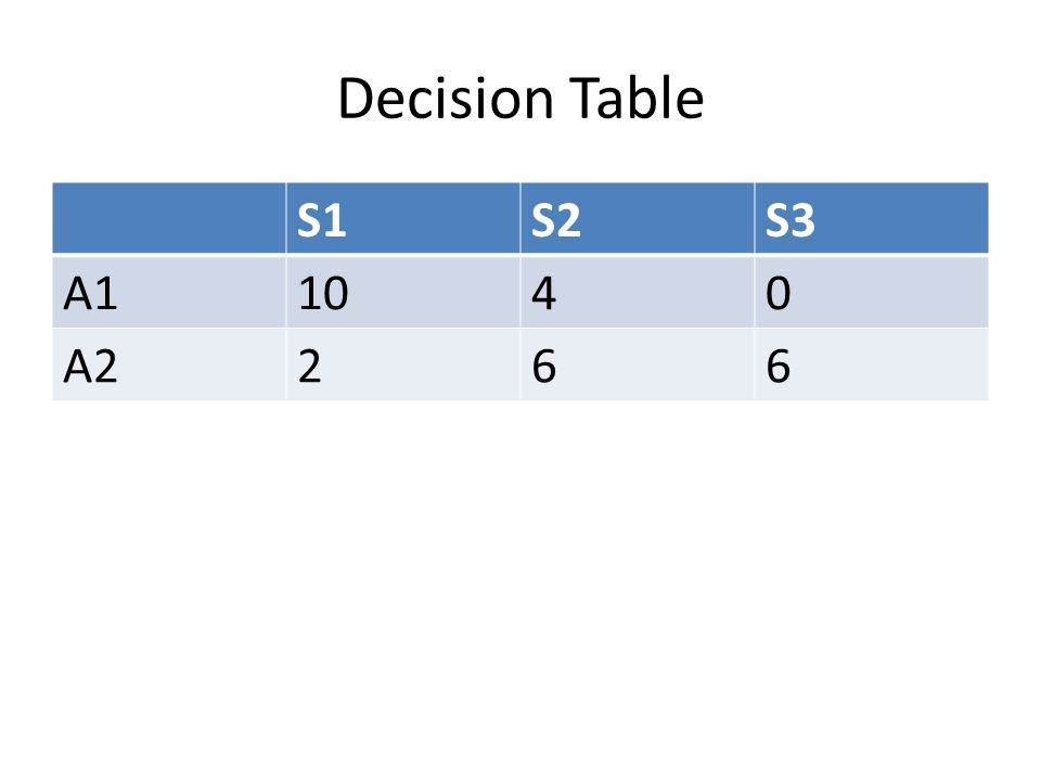 Decision Table S1S2S3 A11040 A2266