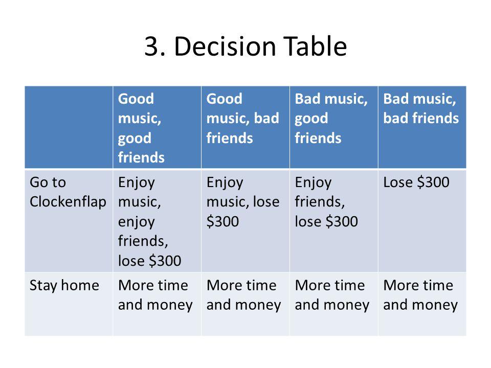 Minimax Regret: Clockenflap Good music, good friends Good music, bad friends Bad music, good friends Bad music, bad friends Go to Clockenflap $4,700-$50$4,700-$50 Stay home$100