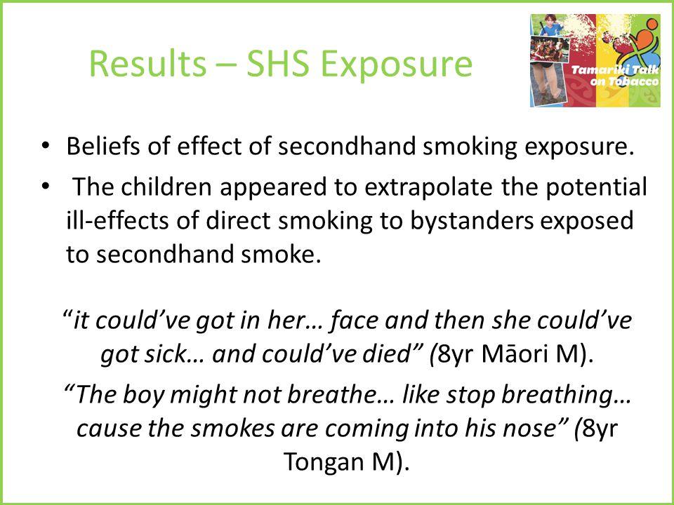 Results – SHS Exposure Beliefs of effect of secondhand smoking exposure.