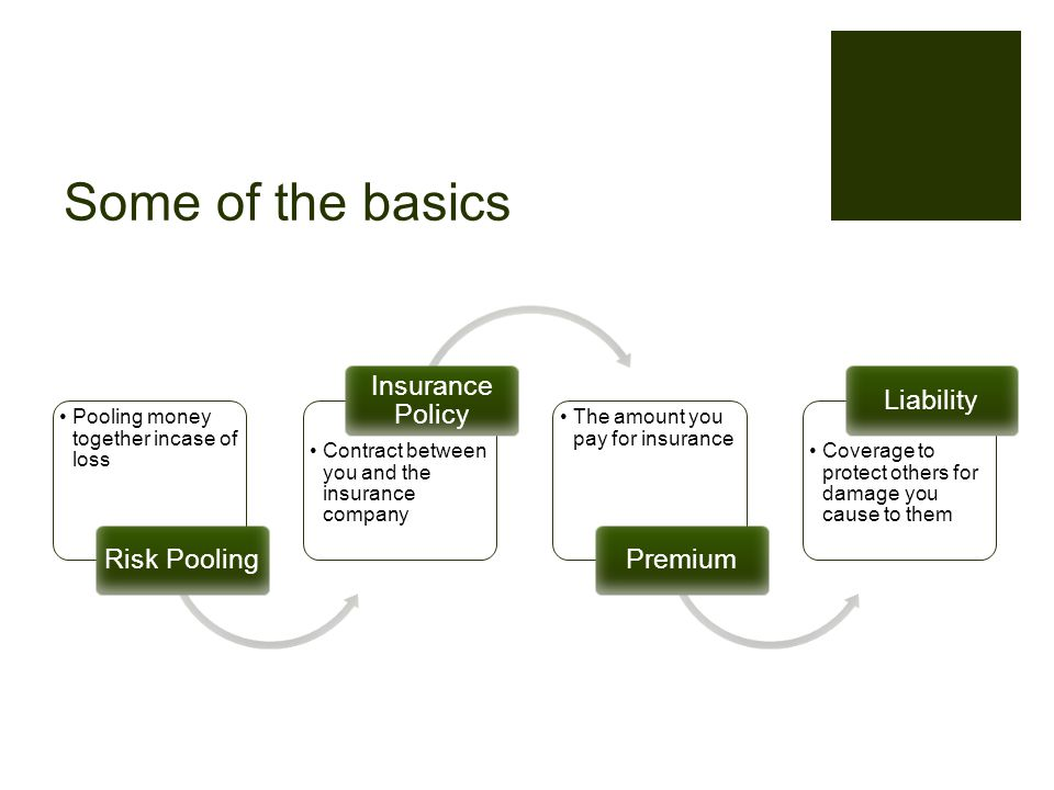 Some of the basics Pooling money together incase of loss Risk Pooling Contract between you and the insurance company Insurance Policy The amount you pay for insurance Premium Coverage to protect others for damage you cause to them Liability