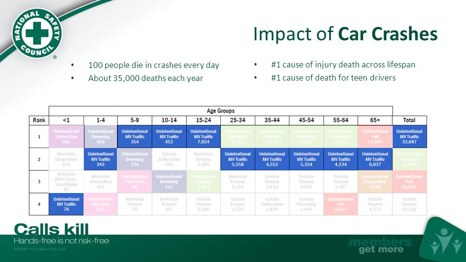 Impact of Car Crashes