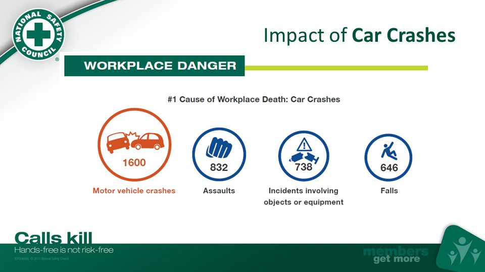 Causes of Car Crashes Human error is the #1 factor in car crashes Distraction is a leading factor in car crashes Cell phones are a top driver distraction